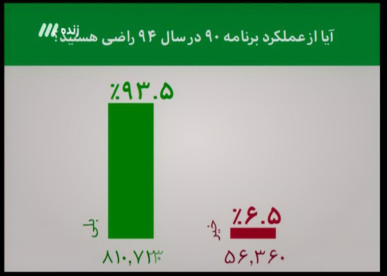 رای اعتماد ۹۳ درصدی مخاطبان به برنامه نود(+عکس)