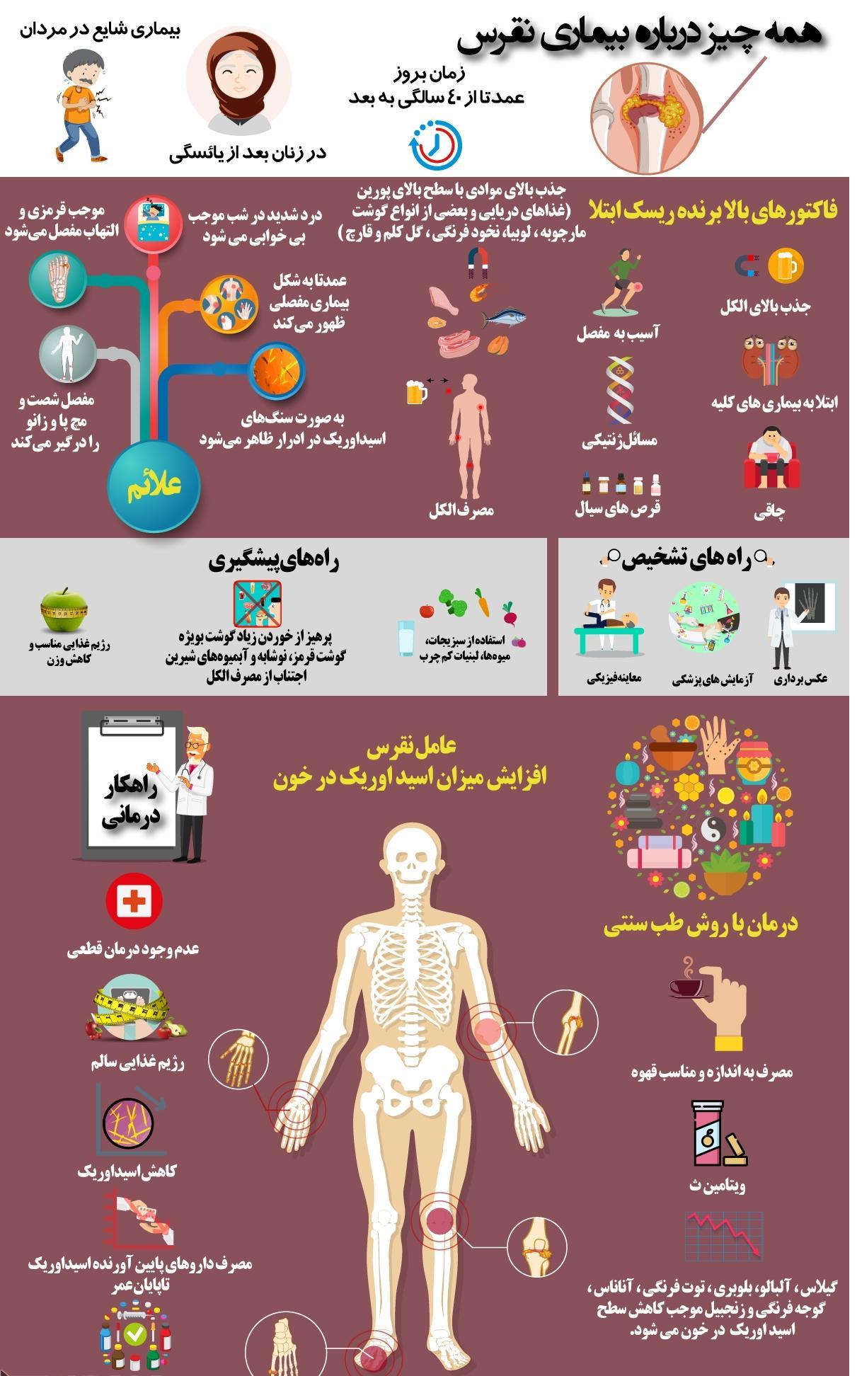 هر آنچه از بیماری نقرس باید بدانید +اینفوگرافی