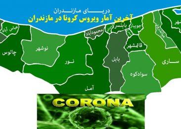 آمار ابتلای قطعی به کرونا در مازندران به یکهزار و ۱۸۹ نفر رسید