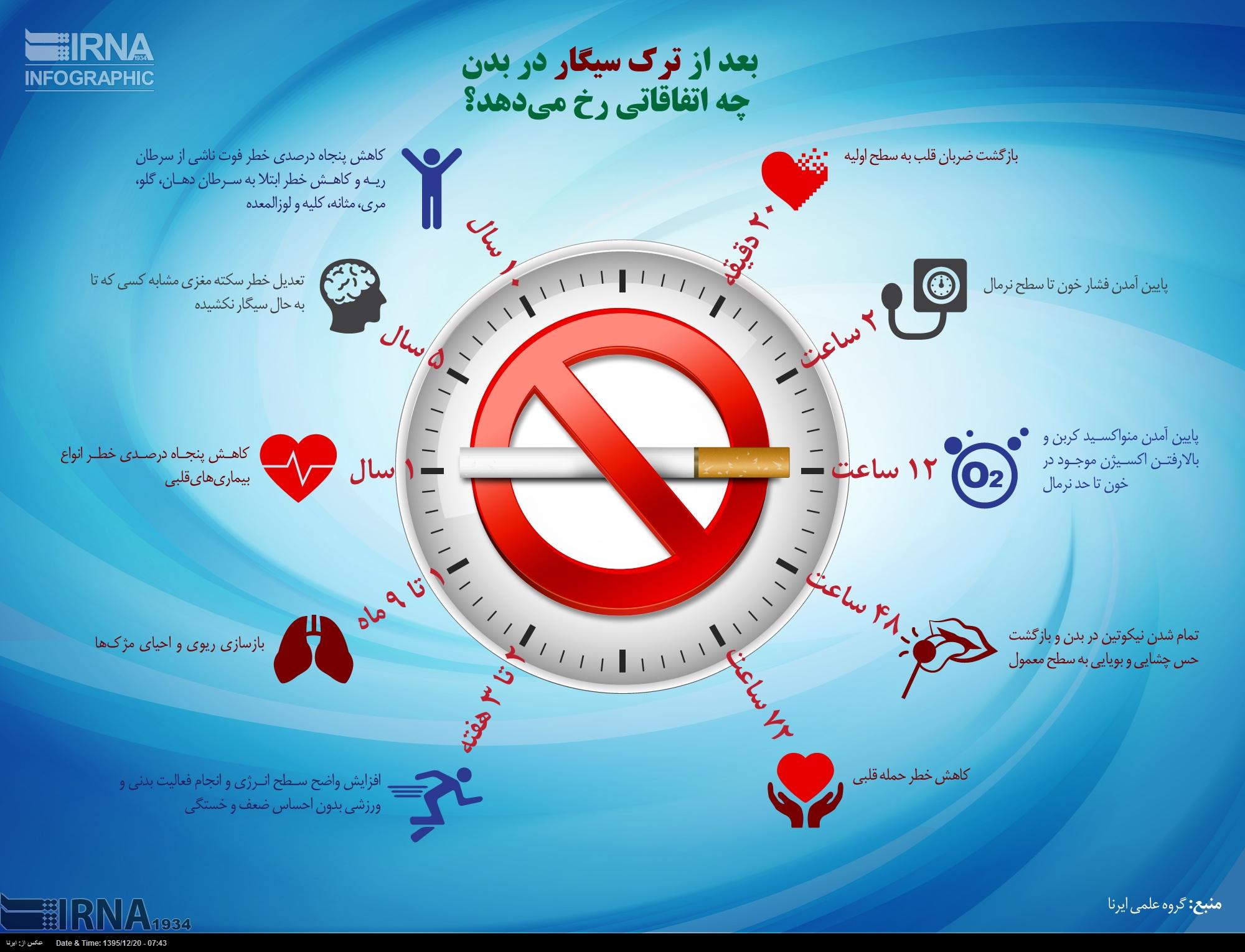 بعد از ترک سیگار در بدن چه اتفاقاتی رخ می دهد