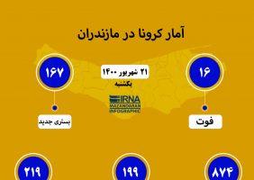 آمار کرونا در مازندران ۲۱ شهریور